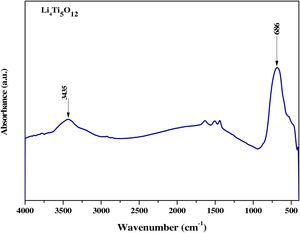 FTIR spectrum of Li4Ti5O12 NPs.