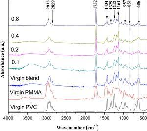 FTIR absorption spectra for virgin PVC, virgin PMMA, virgin blend, and the blend doped with different concentrations of Li4Ti5O12 NPs.
