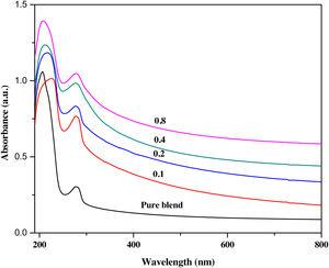 UV/vis. absorption spectra of prepared blend before and after doping with different mass fractions of Li4Ti5O12 NPs.