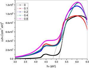 Variation between the calculated values of (a) indirect and (b) direct band gap versus the Li4Ti5O12 NPs content.