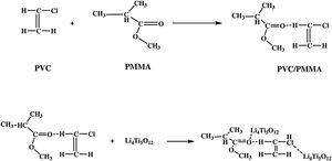 Possible mechanism of hydrogen bond formation between PVC/PMMA polymer blend and Li4Ti5O12 NPs.