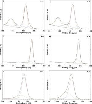XPS core-level spectra of the N-doped TiO2 films grown at 400°C (a, c, e) and at 500°C (b, d, f).