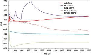 Open circuit potential curves for the substrate, TiO2 and N-doped TiO2 films.