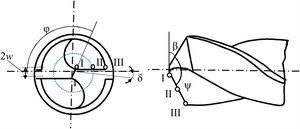 Helical drill geometry.