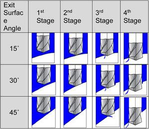 Schematic representation of the first fracture points at the exit surface for each stage of burr formation and exit surface angle.
