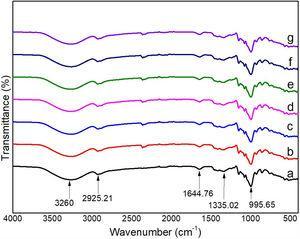 FTIR spectra of: (a) SPS, (b) SPS/sPNFCs-0.1, (c) SPS/sPNFCs-0.2, (d) SPS/sPNFCs-0.3, (e) SPS/sPNFCs-0.4, (f) SPS/sPNFCs-0.5, and (g) SPS/sPNFCs-1.0.