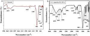 (a) FTIR-ATR spectrum of bentonite. (b) FTIR-ATR spectrum of organoclay/PS/PEVA.