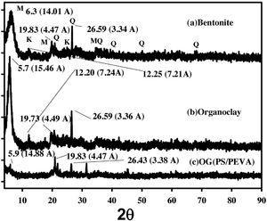 XRD patterns of (a) bentonite (b) organoclay (c) organoclay/PS/PEVA (M)–montmorillonite, (Q)-Quartz and (K)-Kaolinite.