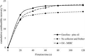 Gilsonite recovery for size fraction of (−250+106) μm in the presence of various reagent regimes.