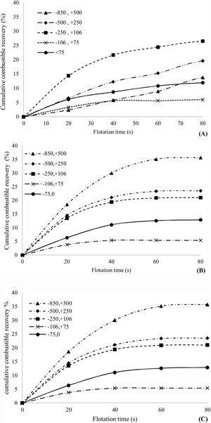 Effect of particle size on recovery in the cleaner flotation. (A) Oil – MIBC, (B) gasoline – pine oil, and (C) absence of collector and frother.