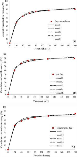 Experimental data and kinetic models fitted for rougher flotation tests (pulp density of 10% solid by weight), (A) oil – MIBC, (B) gasoline – pine oil and (C) absence of collector and frother.