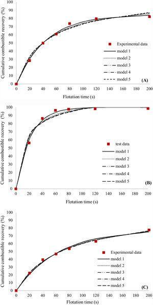 Experimental data and fit kinetic models for cleaner flotation tests (pulp density of 10% solid by weight), (A) oil – MIBC and (B) gasoline – pine oil and (C) absence of collector and frother.