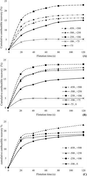 Effect of particle size on recovery in the rougher flotation. (A) Oil – MIBC, (B) gasoline – pine oil, and (C) absence of collector and frother.