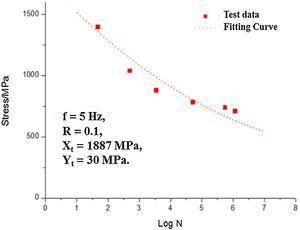 Comparison of predictions of multi-axial S-N curve for UD laminates for R=−1 with test data [32].