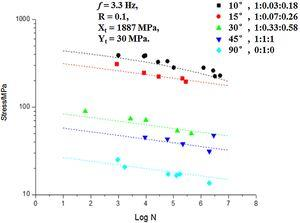 Comparison of predictions of multi-axial S-N curve for UD laminates for R=0.1 with test data [32,33].
