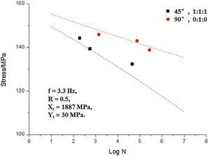 Comparison of predictions of multi-axial S-N curve for UD laminates for R=10 with test data [32,33].