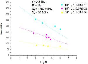 Comparison of predictions of multi-axiality S-N curve for UD laminates with test data [37].