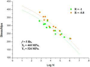Comparison of predictions of multi-axial S-N curve for braided composite laminates for different stress ratios with test data.