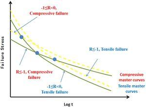 Fatigue master curves for R<0.