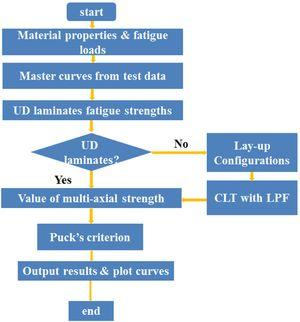 Flowchart for implementing the multiaxial Fatigue model.