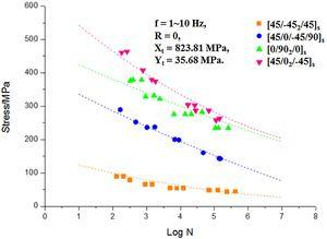 Comparison of predictions of multi-axial S-N curve for MD laminates for different lay-up configurations with test data [26].