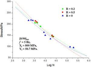 Comparison of predictions of multi-axial S-N curve for MD laminates for different stress ratio with test data [27].