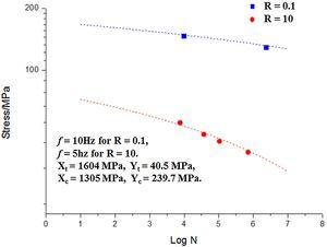 Comparison of predictions of multi-axial S-N curve for UD laminates with test data [28].