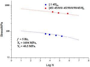 Comparison of predictions of multi-axial S-N curve for MD laminates with test data [29,30].