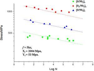 Comparison of predictions of multi-axial S-N curve for cross-ply laminates with test data [31].