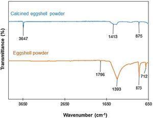FTIR spectra of eggshell powder and calcined eggshell powder.