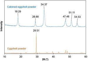XRD patterns of eggshell powder and calcined eggshell powder.