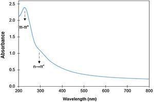 UVvis spectrum of GO aqueous solution.