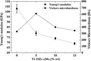 Young's modulus and Vickers microhardness of the Ti-15Zr-based samples.