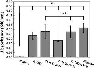 Indirect cytotoxicity test of the Ti-15Zr-based alloys after 72h (n=8).