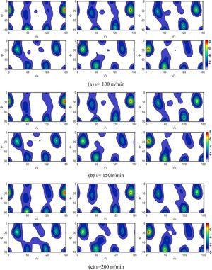 ODF maps of texture on the machined surface under different cutting speeds (f=0.1mm/r).