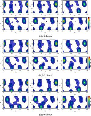 ODF maps of texture on the machined surface under different cutting speeds (v=100m/min).