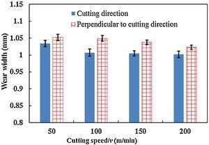 Wear track width under different cutting speeds.