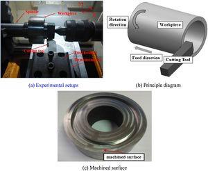 Experimental setups, principle and machined surface.