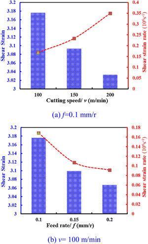 Plastic shear strain and maximum shear strain rate versus different cutting parameters.