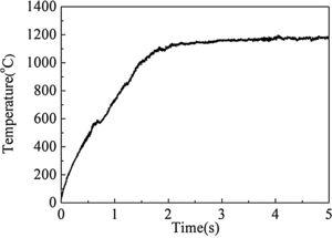 Temperature curve of welding interface center under typical welding parameters.