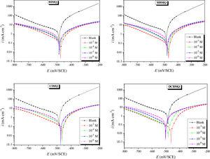Tafel plots for CS in 2M H3PO4 prior to and after adding of various concentrations of BIMQ, MBMQ, CBMQ and DCBMQ.