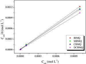 Langmuir isotherm adsorption model of various synthesized 8-hydroxyquinoline derivatives on the CS surface in 2M H3PO4.