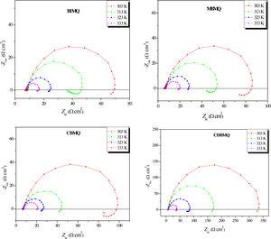 Nyquist plots for CS in 2M H3PO4 medium containing 10−3M of various synthesized 8-hydroxyquinoline derivatives at different temperatures.