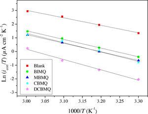Ln(icorr/T) versus 1/T in 2M H3PO4 without and with of optimum concentration of synthesized 8-ydroxyquinoline derivatives.