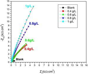 Nyquist plots for uninhibited and inhibited solution of stainless steel in phosphoric acid solution.