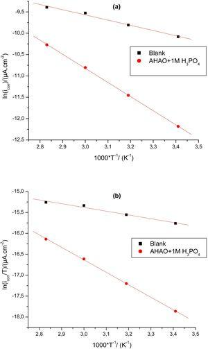 Arrhenius straight lines calculated from corrosion rate of stainless steel in 1M H3PO4 and 1M H3PO4+1gL−1 AHAO.