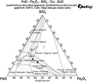 FeO-Fe2O3-SiO2 system in the presence of ZnO and Cu at 1250°C and under different oxygen partial pressures calculated by FactSage. The dotted lines represent isolines of oxygen partial pressures in log (Po2/atm), whereas the red line refers to isoline for log Po2=−7) (For interpretation of the references to colour in this figure legend, the reader is referred to the web version of this article).