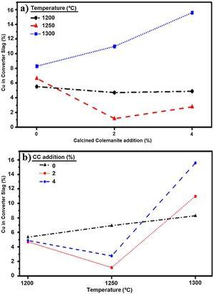 Effects of a) CC addition, b) reaction temperature on copper losses to CS.
