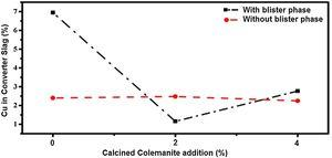 Comparison of experimental results of with and without blister phase for different CC additions at 1250°C.