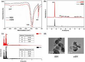 (a) The FTIR spectra of original hBN and hydroxylated hBN (mBN). (b) XRD patterns of hBN and mBN. (c) EDX analysis of hBN and mBN. (d) TEM images of hBN and mBN.